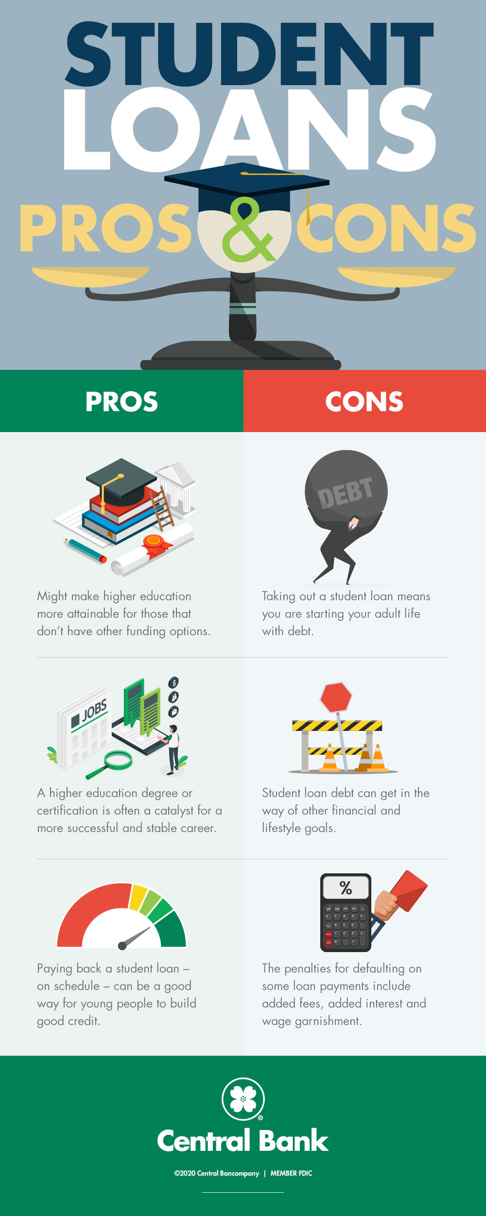 Pros and Cons of Student Loans Infographic
