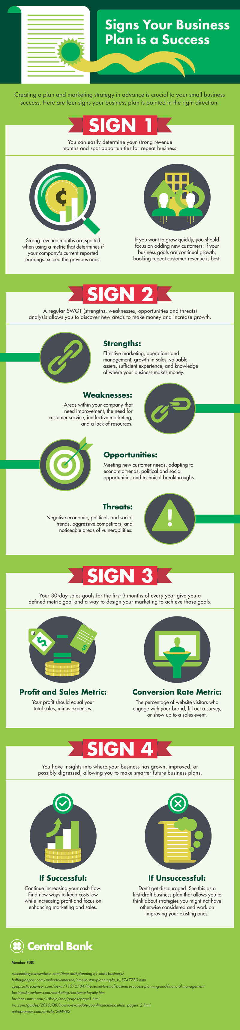 4 Signs Your Business Plan is a Success | Central Bank
